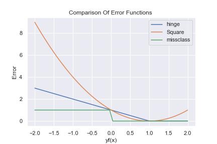 誤差関数比較グラフ