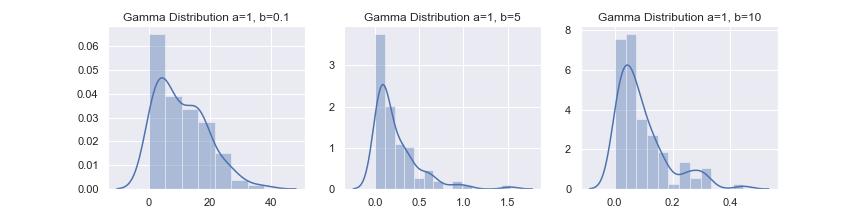 gamma dist 1