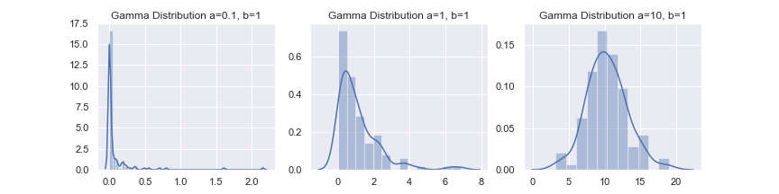 gamma dist 2
