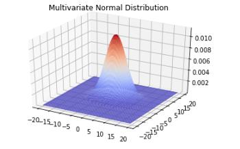 多次元正規分布グラフ