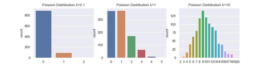 ポアソン分布