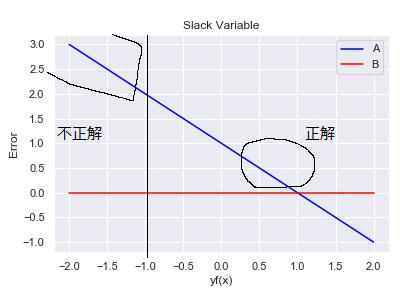 サポートベクトルの分布