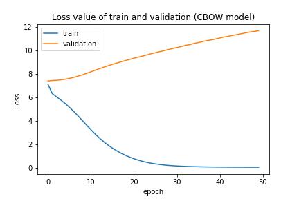 cbow グラフ