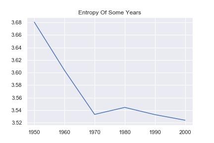 年毎の県別人口のエントロピー