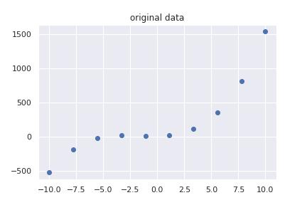 オリジナルのデータ