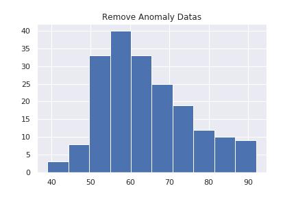 異常データを取り除いたデータ