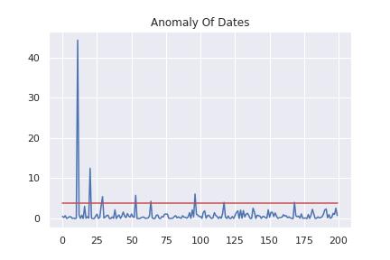 データの異常度