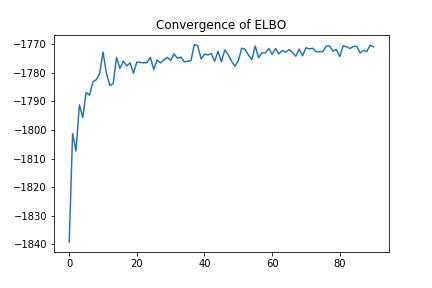 ELBOの計算値