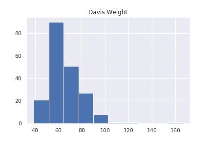 Davisデータ