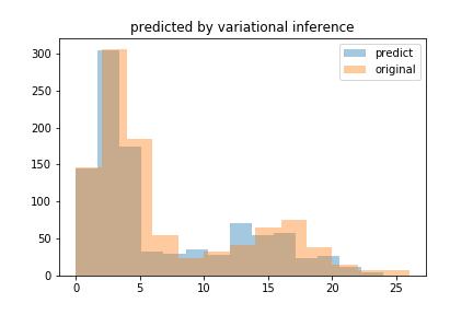元データと予測したパラメーターを元に生成したデータ