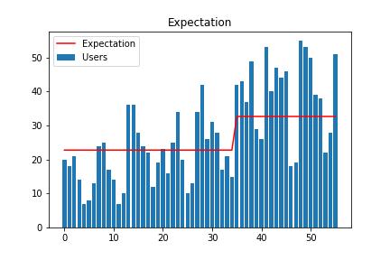 期待値vs ユーザー数