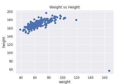 身長vs体重