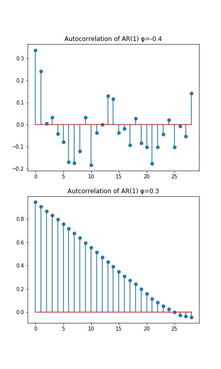 AR(1)のコレログラム