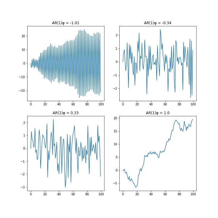 AR(1)から生成した時系列データ