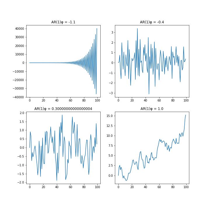AR(1)グラフ
