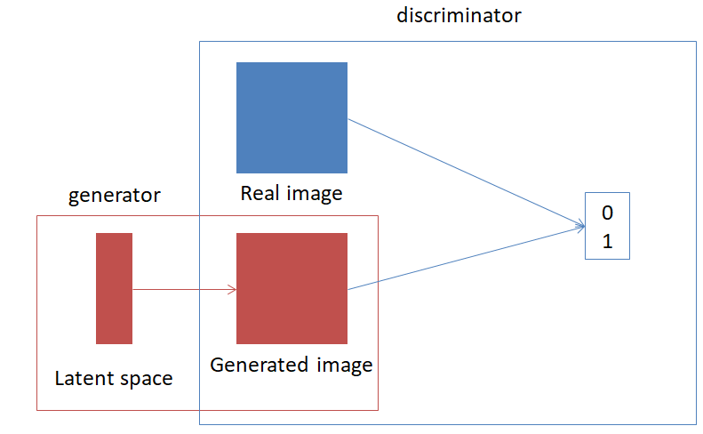 GANモデルの模式図