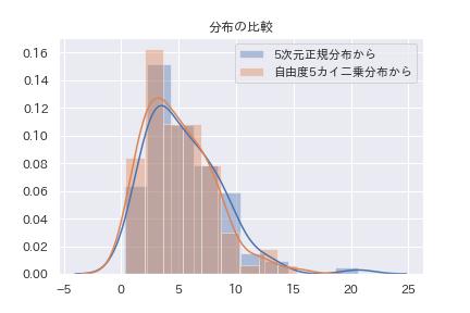 5次元正規分布→カイ二乗分布