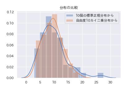 正規分布からカイ二乗分布