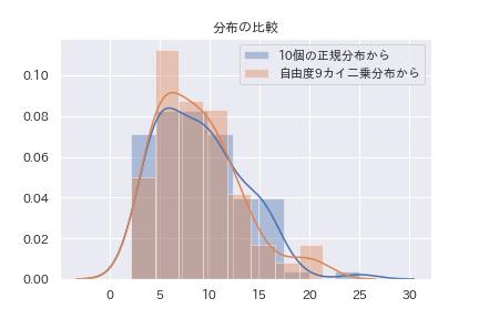 不偏分散からカイ二乗分布が作られる