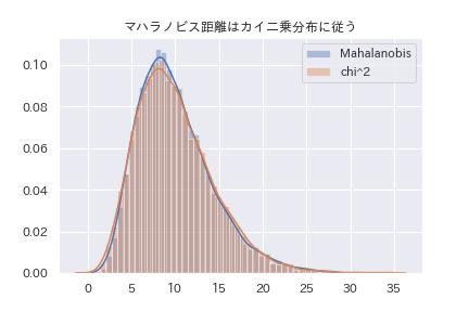マハラノビス距離はカイ二乗分布に従う