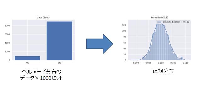 中心極限定理のイメージ