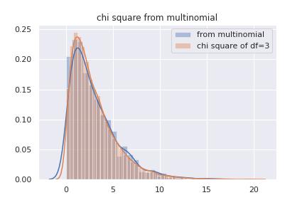 多項分布からカイ二乗分布