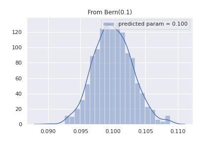 ベルヌーイ分布から正規分布