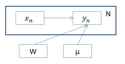 グラフィカルモデル1