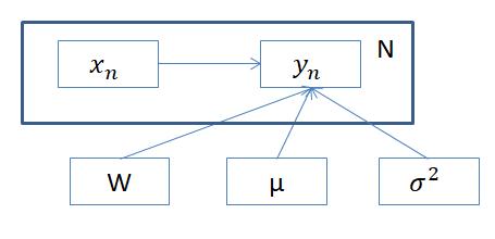 グラフィカルモデル2