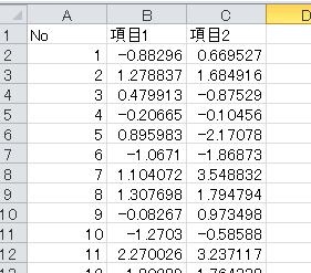 データの整形